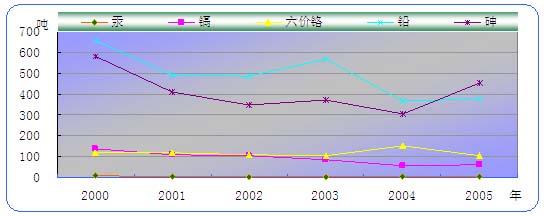 图4    工业废水中五项重金属历年排放趋势
