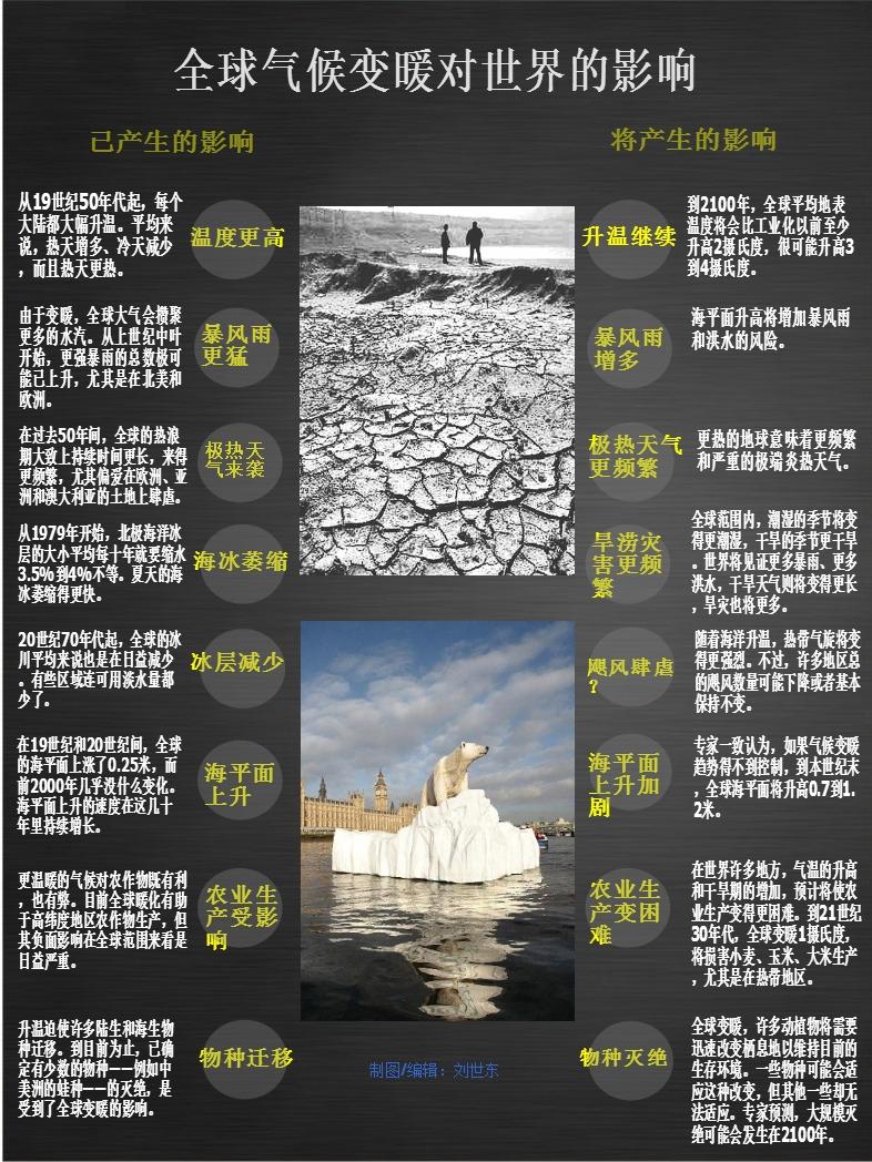 图解 全球气候变暖对世界的影响
