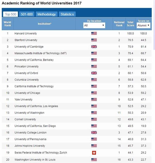 世界大学学术排名TOP500:中国占比超10% 清华首入50强