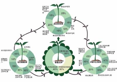 """""""绿色GDP"""" 指标中经济发展指标只占四成。"""